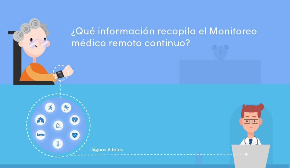 informacion recopilada por monitoreo medico remoto continuo